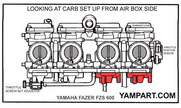 YAMAHA FAZER FZS 600 CARB CARBURETTOR FLOAT BOWL LOCATTON DIAGRAM 1 YAMPART.COM - Copy